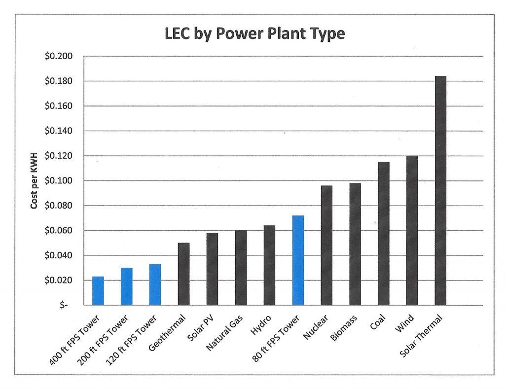 lec-chart